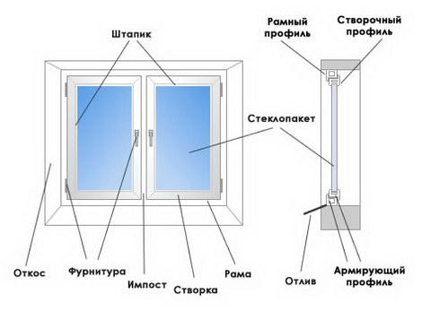 Отзывы о пластиковых окнах